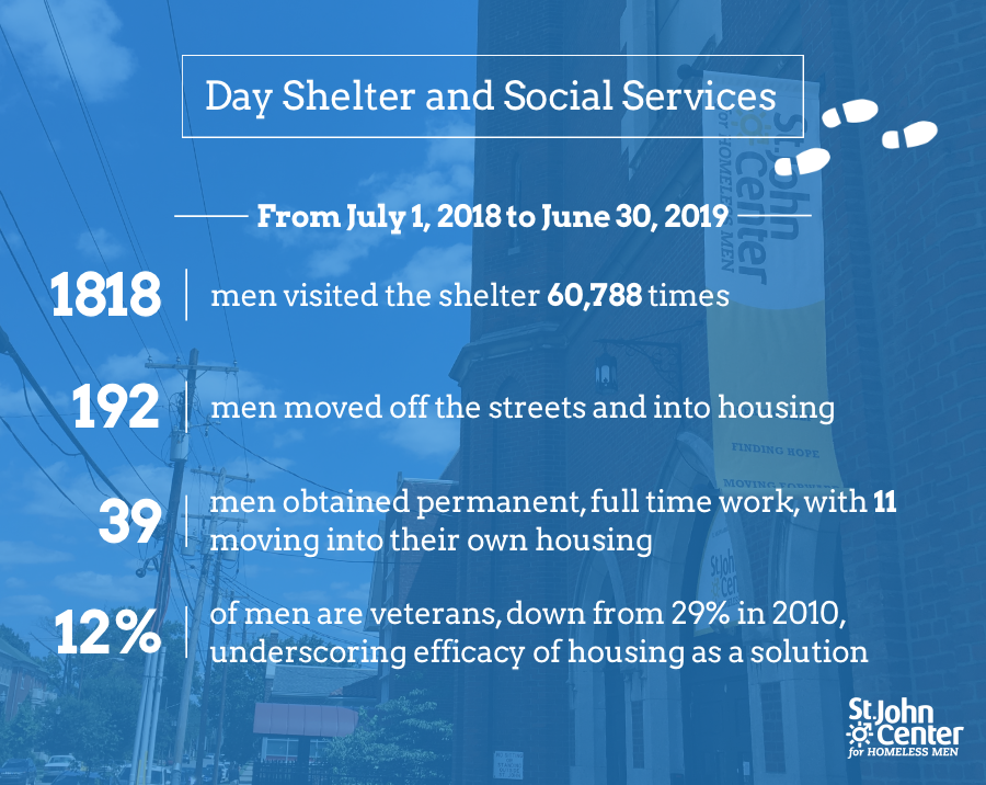 day shelter stats