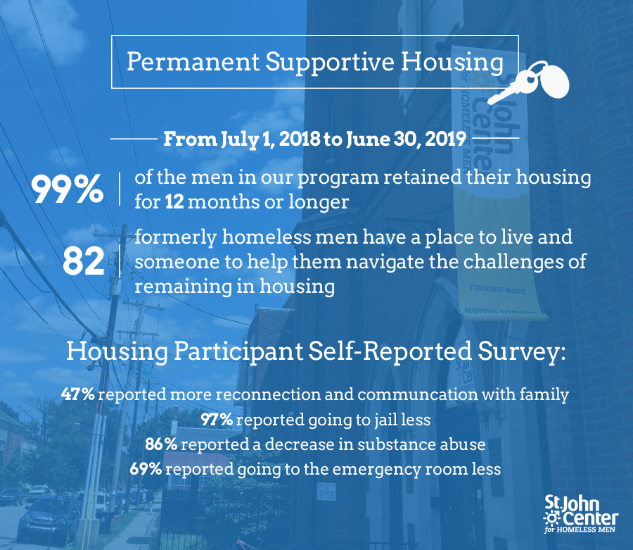 permanent supportive housing stats