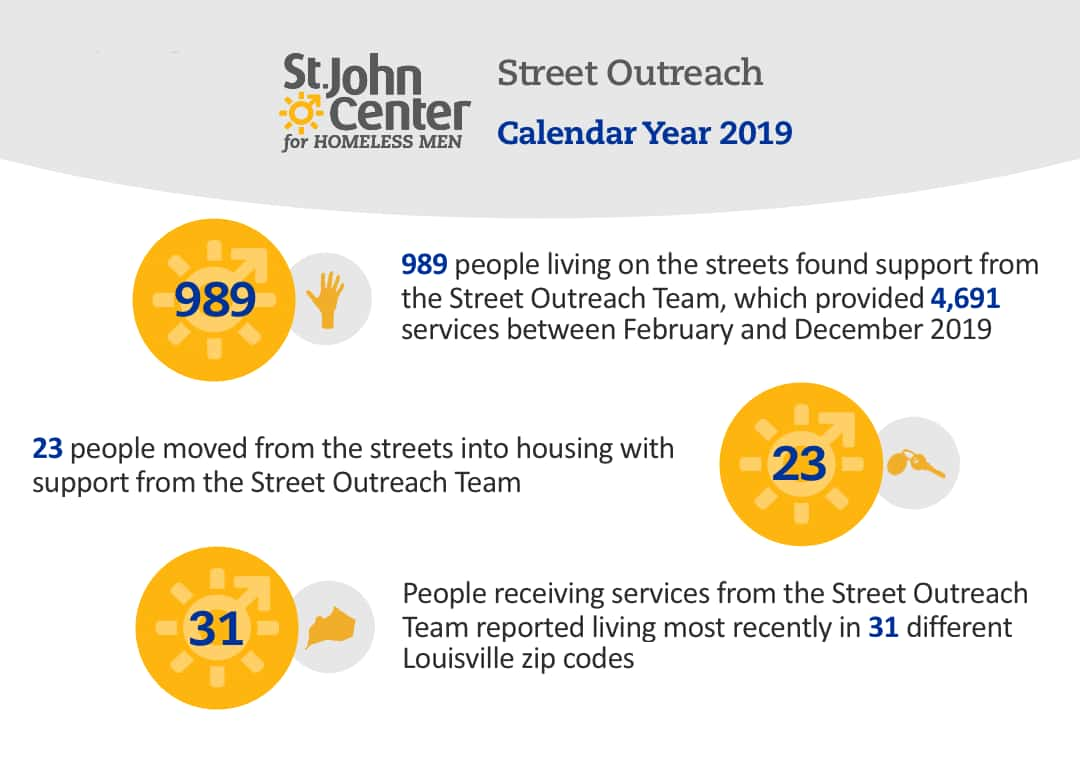 street outreach data