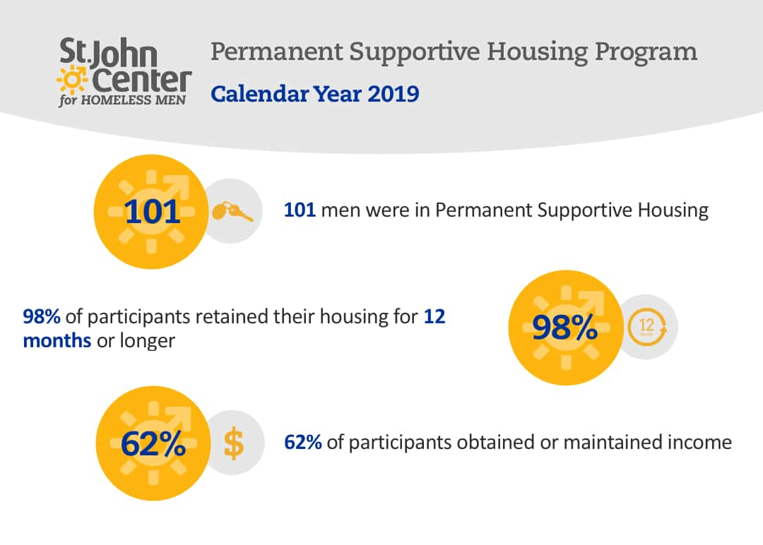 permanent supportive housing data